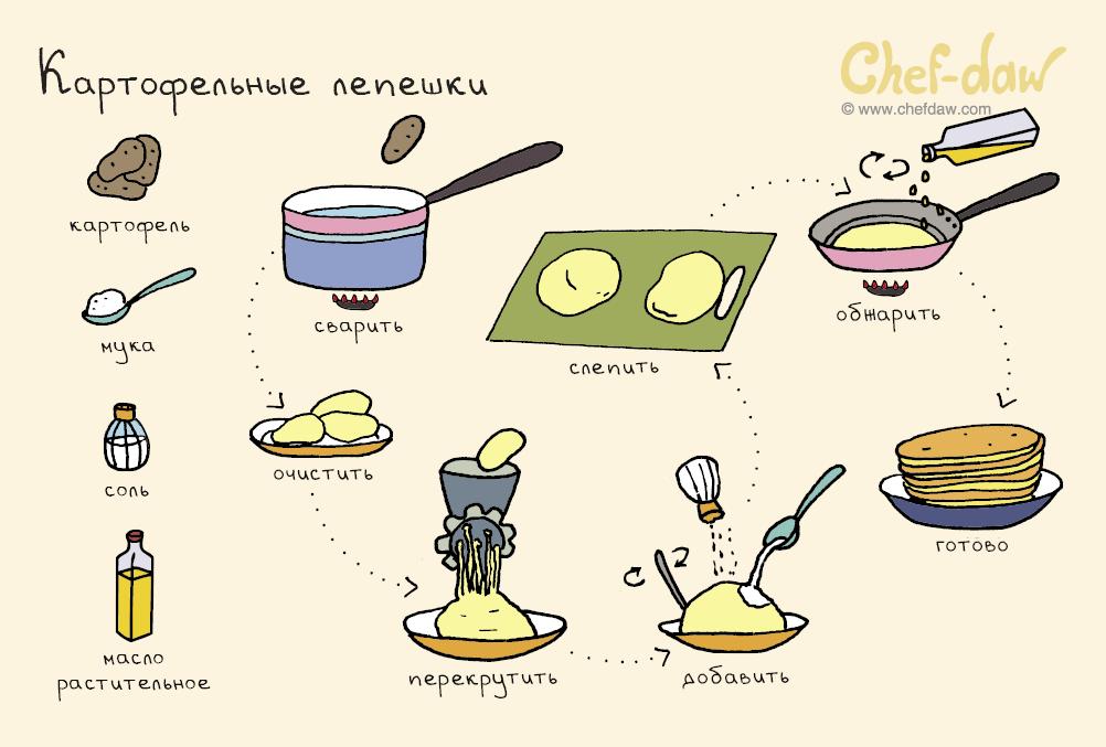 легкие рецепты в картинках вставить
