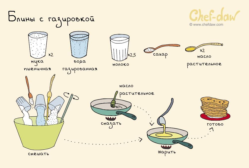 Очень простые рецепты для начинающих с фото ленте